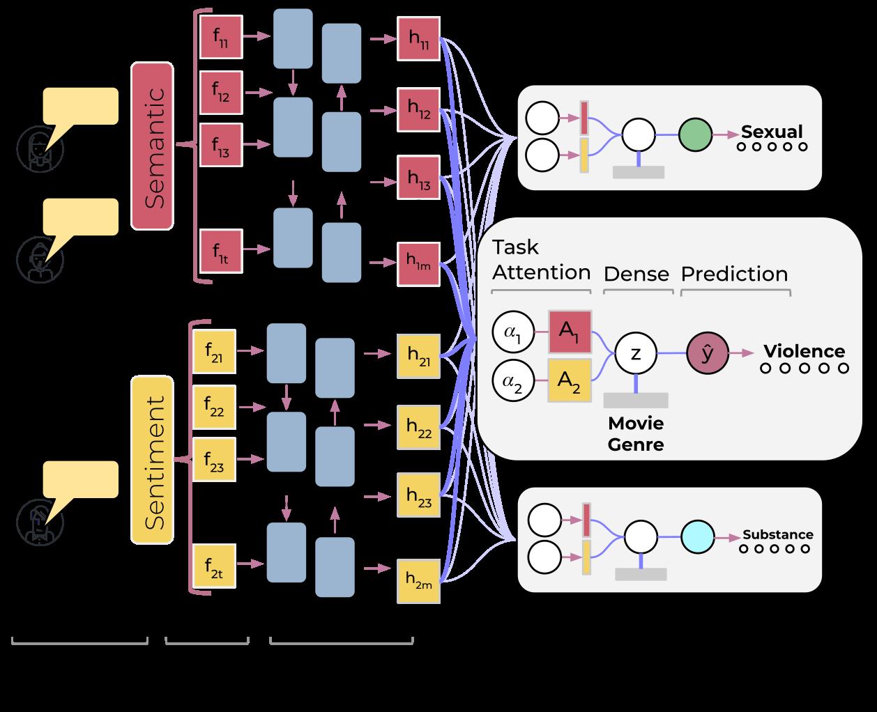 Multitask Model for Risk Behavior detection