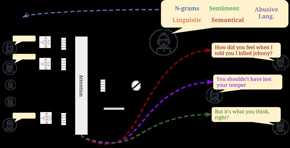 Violence Detection Model